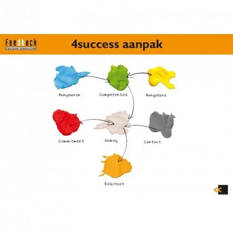 Tippenkaart DISC wiel - 4Success aanpak